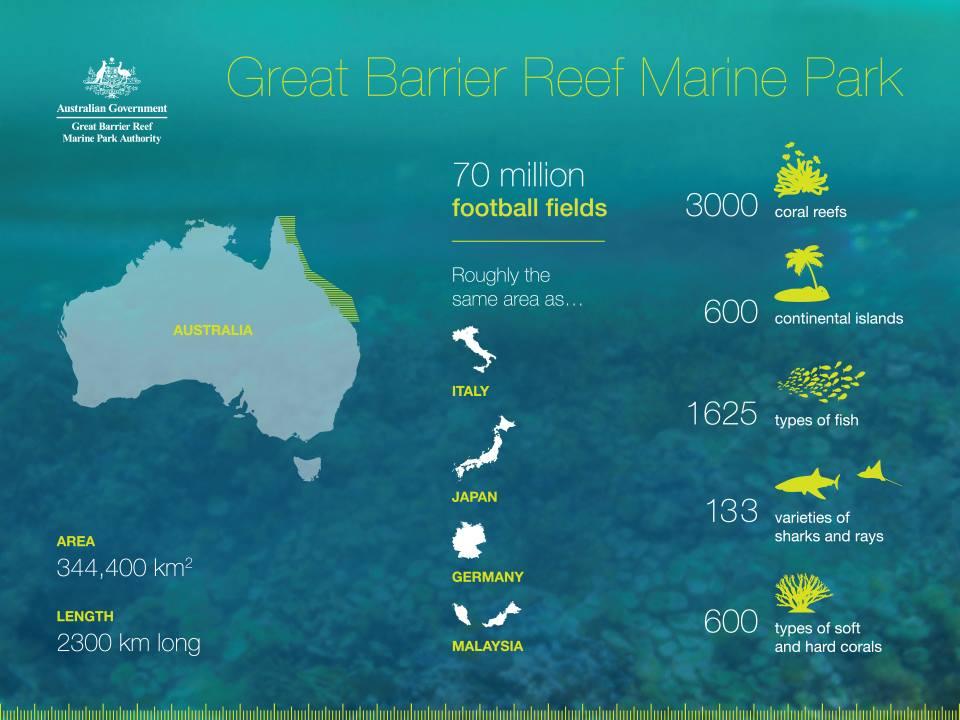 10 Fun Facts om Australien